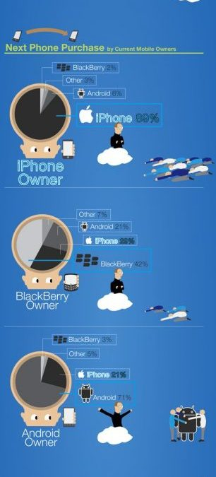 How Popular is the iPhone? [info-graphic] | mac-fusion